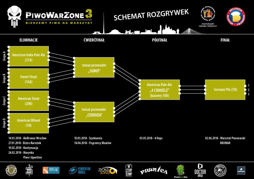 PiwoWarZone 3 - schemat_rozgrywek