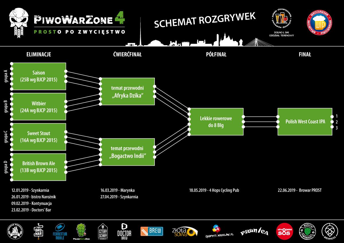 PiwoWarZone 4 - schemat_rozgrywek